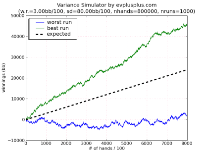 Simulación Varianza